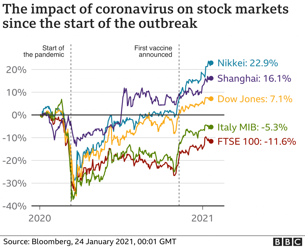 this chart shows the sharp fall when the pandemic hit and then it bounces back upon news of coming vaccinef